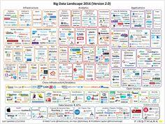 Big Data Landscape (2.0)