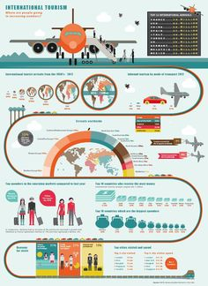 International tourism from 1950-2012. The evolution of tourism, which are the most popular countries to fly to, how people get there and who gets the