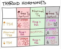 Thyroid hormone differential