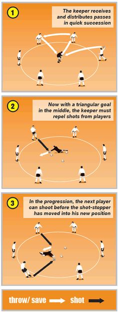 Get your players to work their goalkeeper