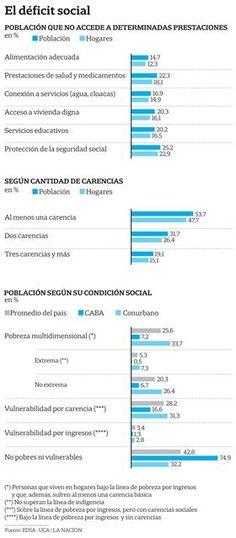 Más de la mitad de los argentinos sufre alguna carencia social básica - 04.04.2016 - LA NACION
