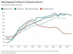 Computer sci hasn't always been so male-dominated. What happened? @hennseggs & @catek explain  http://n.pr/1sA0cUy