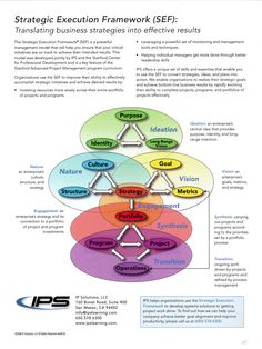 Strategic Execution Framework - learned about this in Stanford Advanced Projet Management Courses. Project Management Courses, Program Management, Change Management, Business Management, Business Planning, Risk Management, Effective Leadership Skills, Leadership Development, Strategic Leadership