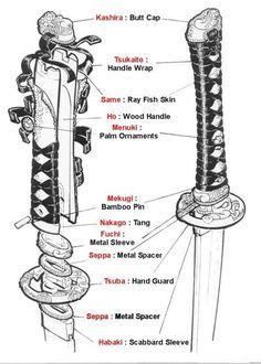 中継点 Sekigan: Description of a katana sword ✤ Sword Reference, Art Reference Poses, Japanese Sword, Japanese Art, Japanese Blades, Sword Drawing, Armas Ninja, Types Of Swords, Sword Design