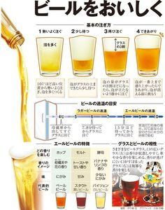 How to pour beer properly. In japanese! Bar Drinks, Cocktail Drinks, Barista, Alcholic Drinks, Food Graphic Design, Beer Recipes, Cafe Food, Thing 1, Bottle Design
