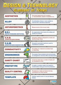Design & Technology Glossary of Terms | Design Technology Posters