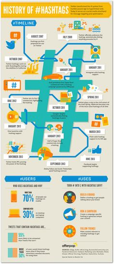 6 years of hashtag history #hastag #socialmediafacts