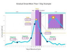 Getting Pregnant with Premom- The Ovulation Calculator
