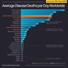 Via @infobeautiful Hepatitis B, Swine Flu, Flu Season, Infographic, Death, Instagram, Infographics, Visual Schedules