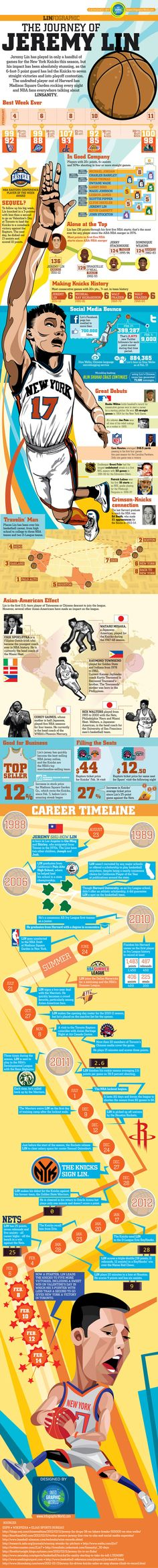 The Linfographic Journey of Jeremy Lin. Love it.