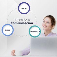 #Pinterest El Ciclo de la Comunicación indispensable para romper el hielo, generar empatía y lograr conexión.