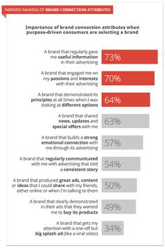 According to a Google, study brand purpose is key to consumer purchasing behavior