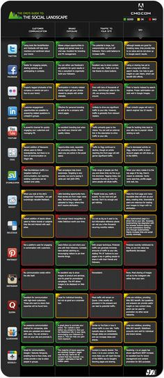 A marketer's guide to the social media landscape: UPDATED | Articles - Infographic - Click the link and then click the interactive version link so you can read the text.