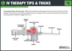 50 Intravenous Therapy (IV) Tips and Tricks For Nurses: http://nurseslabs.com/50-intravenous-therapy-iv-tips-tricks/