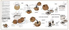 How Cheoleo Coffee is brewed - Cheo Leo cà phê