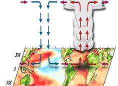Extending climate predictability beyond El Niño