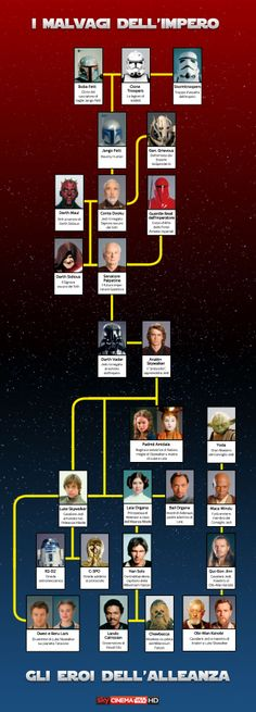 infografica Star Wars