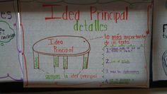 La GRAN idea spanish anchor charts