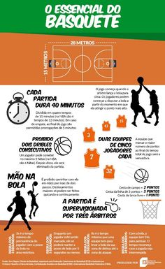 Regras do Basquete (Foto: Federação Catarinense de Basketball) Basketball Photos, Basketball Rules, Nba Basket, Rules Quotes, Play Tennis, Olympic Games, Physical Education, Volleyball, Physics