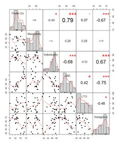 Charting Correlation Matrices in R
