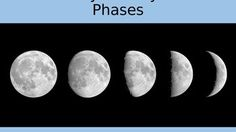 """In this high school astronomy activity, students will plot the locations of the moon around the Earth for one month.  They will then draw where the shadow would be on the moon based on the location of the sun and predict the phase of the moon for that location.This activity is designed to be handed out in two parts:  one is the instructions, the other is the """"Lunar Phases Data Sheet"""" with the background and analysis questions on the back."""