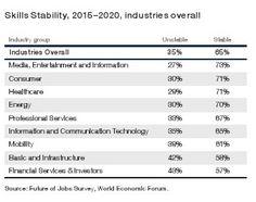 Consultoría informática: Los investigadores del Foro Económico Mundial han elaborado un informe sobre la evolución del mercado laboral en cinco años.