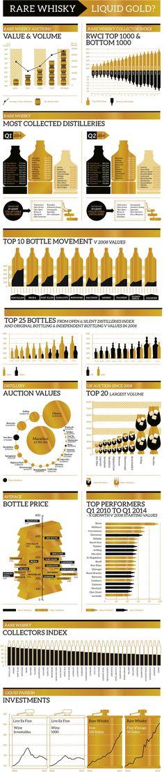 Rare Whisky - Money making #investing #whisky  #infografía