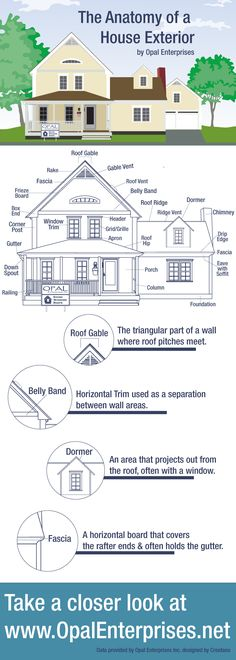 The anatomy of a house exterior - architecture terminology infographic of a…