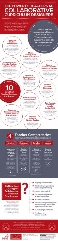 The Power of Teachers as Collaborative Curriculum Designers Infographic - http://elearninginfographics.com/teachers-collaborative-curriculum-designers-infographic/