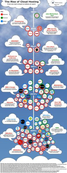 Cloud hosting is becoming more prominent today. Here is a cloud computing infographic that can give you some insights on how cloud hosting has evolved. Virtual Private Server, Site Hosting, Internet, Apps, Cloud Computing, Big Data, Data Data, Apple Products, Computer Science