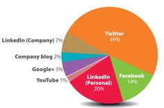 Twitter is the most popular form of social media to promote businesses, according to a recent poll conducted by Maxim.