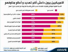 الأمريكيون يرون #داعش أكبر تهديد لهم #انفوجرافيك