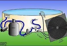Chauffer l 39 eau de la piscine truc et astuce douche - Chauffer sa piscine avec tuyau noir ...