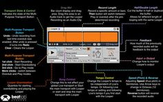 Ableton Looper Cheat Sheet (FREE Download). #ableton