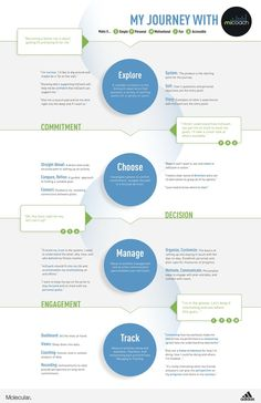 Digital Platform Journey & Personas by Heather Eddy, via Behance