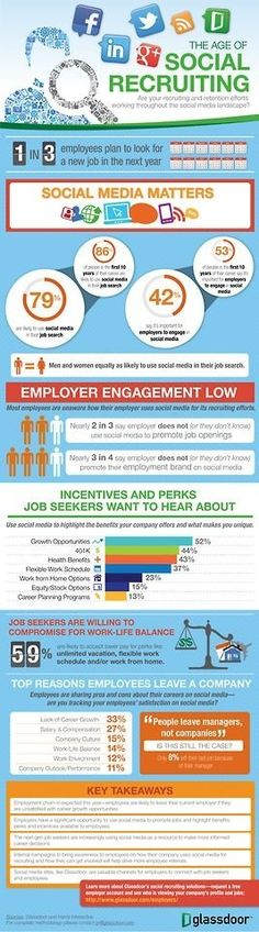 Results of Glassdoor user poll on the role of social media recruiting and retention