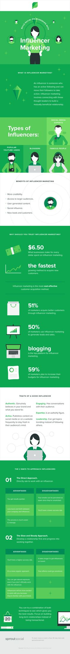 A Beginners Guide to Influencer Marketing #Infographic