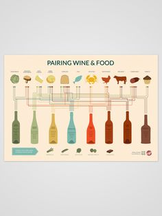 """Food & Wine Pairing 12"""" x 16"""" Poster - Wine Folly"""