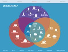 UMap - Stakeholder map. Who is who