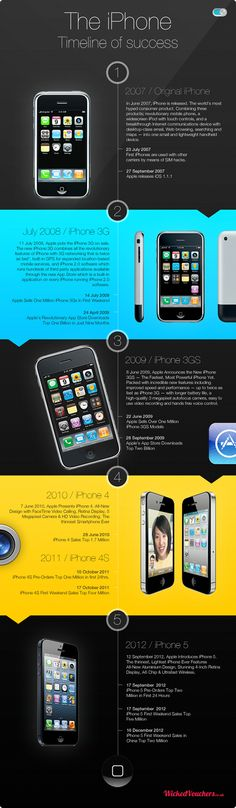 iPhone history
