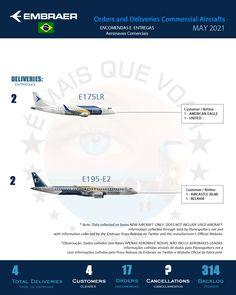 Infográfico: Encomendas e Entregas Aeronaves Comerciais da Embraer (EMBR3) – Maio 2021 – CLIQUE E LEIA MAIS em É MAIS QUE VOAR.   #embraer #embraerStories #embraerlovers #aviação #aviacao #aviacaocivil #aviaçãocivil #aviacaocomercial #aviaçãocomercial #maisquevoar #emaisquevoar #émaisquevoar #e2 #e190e2 #e195 #e195e2 #e175 #embraer175 #aviationlover #aviationworld #aviationpics #aviationspotter #aviationphotos #aviationpic #igaviation #aviationgeeks #megaaviation #aviationlove…