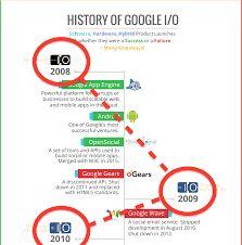 the 21 best infographic timeline images on pinterest timeline