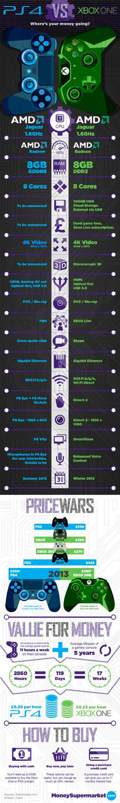 XBOX One Vs PS4 [Infographic] | TechnoGrafy The first shots have been fired in the PS4 vs Xbox One console war now that both Sony and Microsoft have announced their next-generation systems. While Sony confirmed the PlayStation 4 specs back in February, is waiting until E3 2013 to announce what the PS4 looks like.