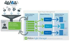 Agile project management Also, check out http://en.wikipedia.org/wiki/Agile_management