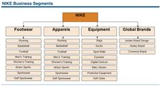 How Nike Makes Money? Understanding Nike Business Model Core Elements - Revenues & Profits