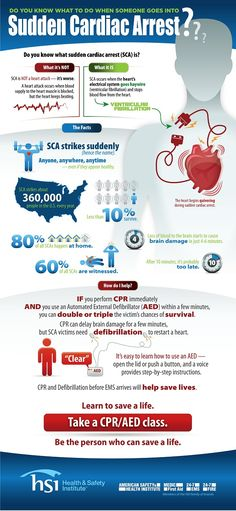 Raise Awareness About SCA February is Heart Month. Take a CPR class, learn to … - Heart Health February Heart Month, Heart Health Month, Acute Coronary Syndrome, Cpr Training, Emergency Medicine, Never Too Late, Healthy Lifestyle Tips, Do You Know What, Way Of Life