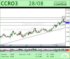 CCR SA - CCRO3 - 28/08/2012 #CCRO3 #analises #bovespa