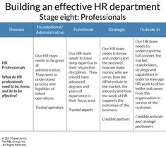 Building an effective HR department stage eight Workforce Management, Operations Management, Time Management Tips, Risk Management, Talent Management, Human Resources Quotes, Human Resources Career, Morning Text Messages, Organization Development