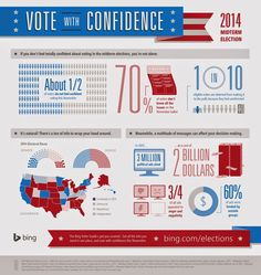 Does Voting Matter? Interactive Visualizations To Learn About The Midterm Elections