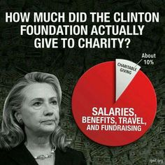 Clinton Foundation is funding Clinton not important causes...shameful